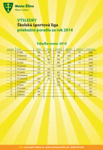 sport_priebezne_poradie-201403