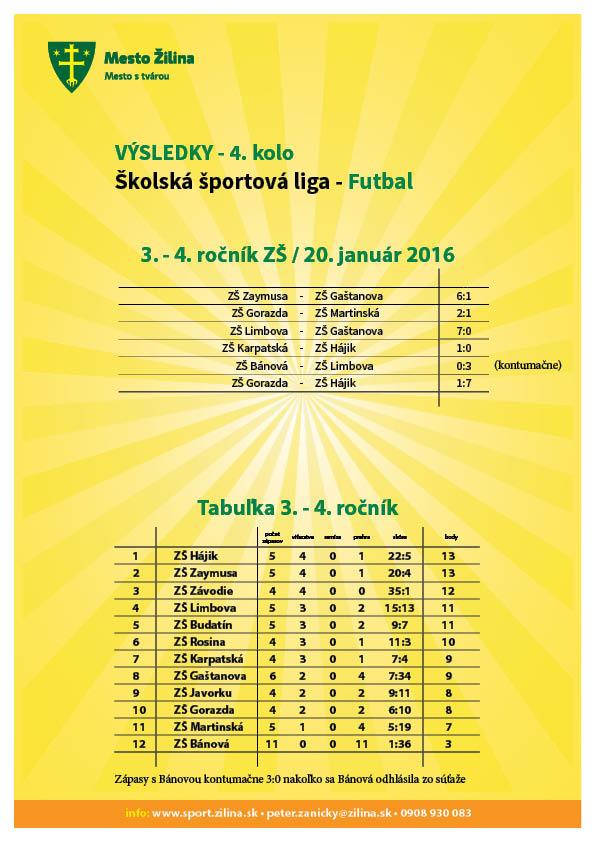 vysledky_futbal_20160120-3-4