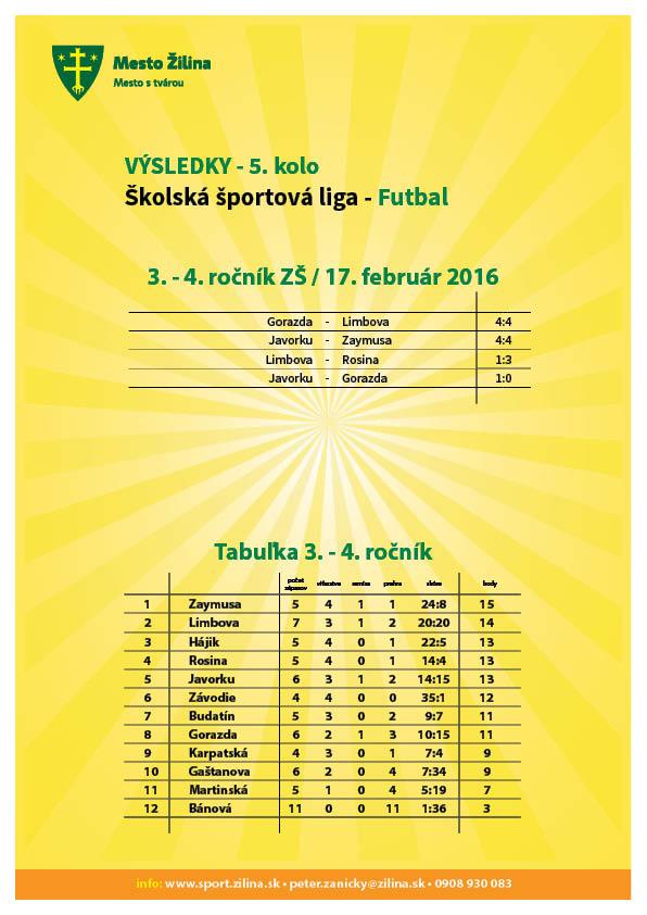 vysledky_futbal_20160217-3-4