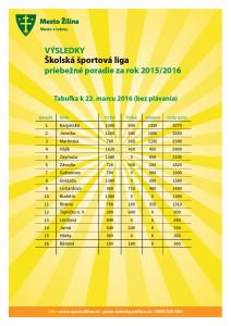 sport_pribezne_poradie_2015-2016