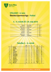 vysledky_futbal_20160525-3-4